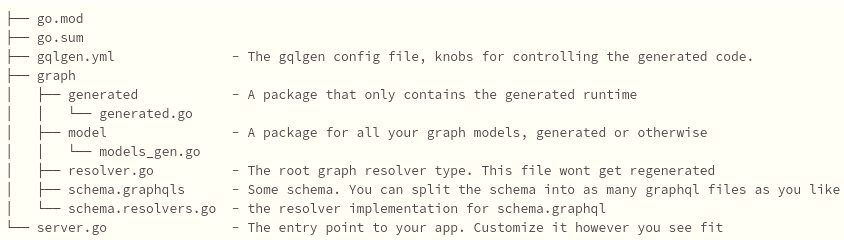 Gqlgen Folders Generated